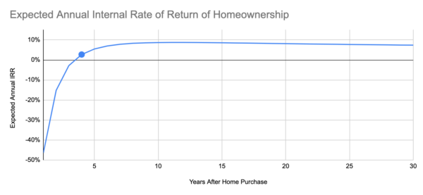 A line graph showing that the average expected time to break even on a home is after four years.
